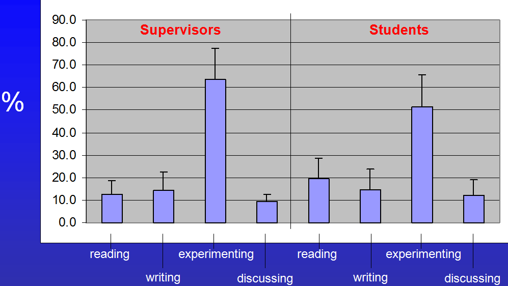 Results of a small survey filled out by a few PhD Students and Supervisors